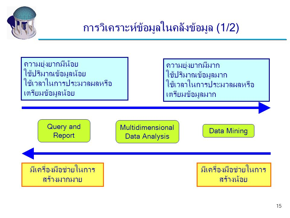 Query and Report Multidimensional Data Analysis Data Mining ความยุ่งยากมีน้อย ใช้ปริมาณข้อมูลน้อย ใช้เวลาในการประมวลผลหรือ เตรียมข้อมูลน้อย มีเครื่องม