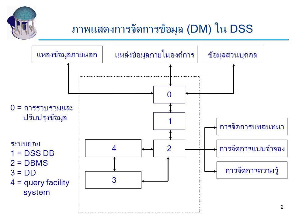 0 ข้อมูลส่วนบุคคล ระบบย่อย 1 = DSS DB 2 = DBMS 3 = DD 4 = query facility system 1 2 3 4 แหล่งข้อมูลภายนอก แหล่งข้อมูลภายในองค์การ การจัดการบทสนทนา การ