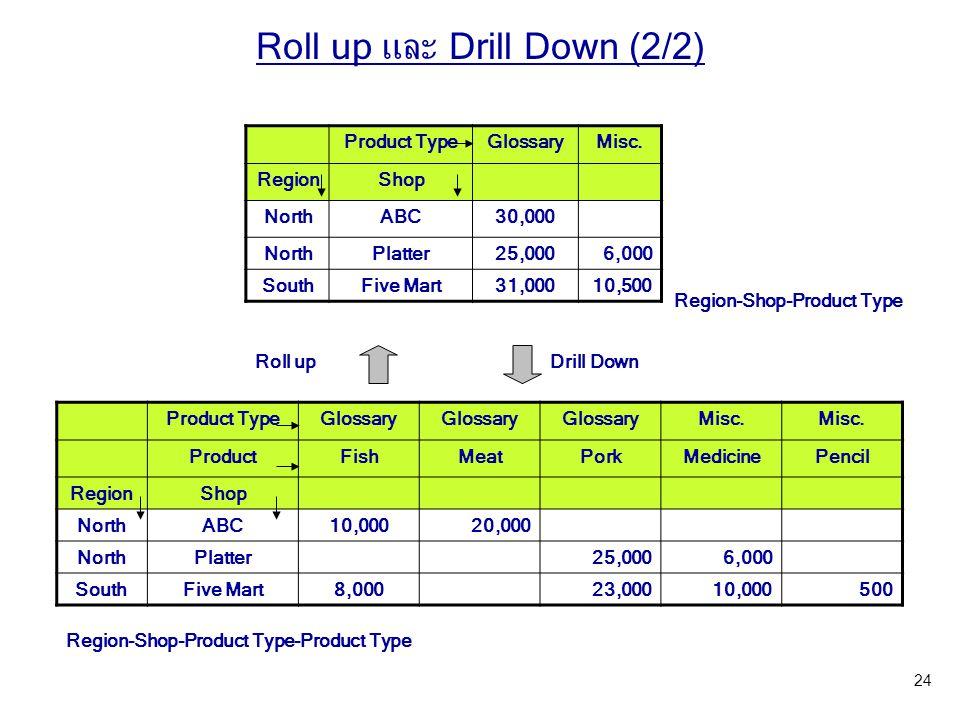 Product TypeGlossaryMisc. RegionShop NorthABC30,000 NorthPlatter25,0006,000 SouthFive Mart31,00010,500 Product TypeGlossary Misc. ProductFishMeatPorkM