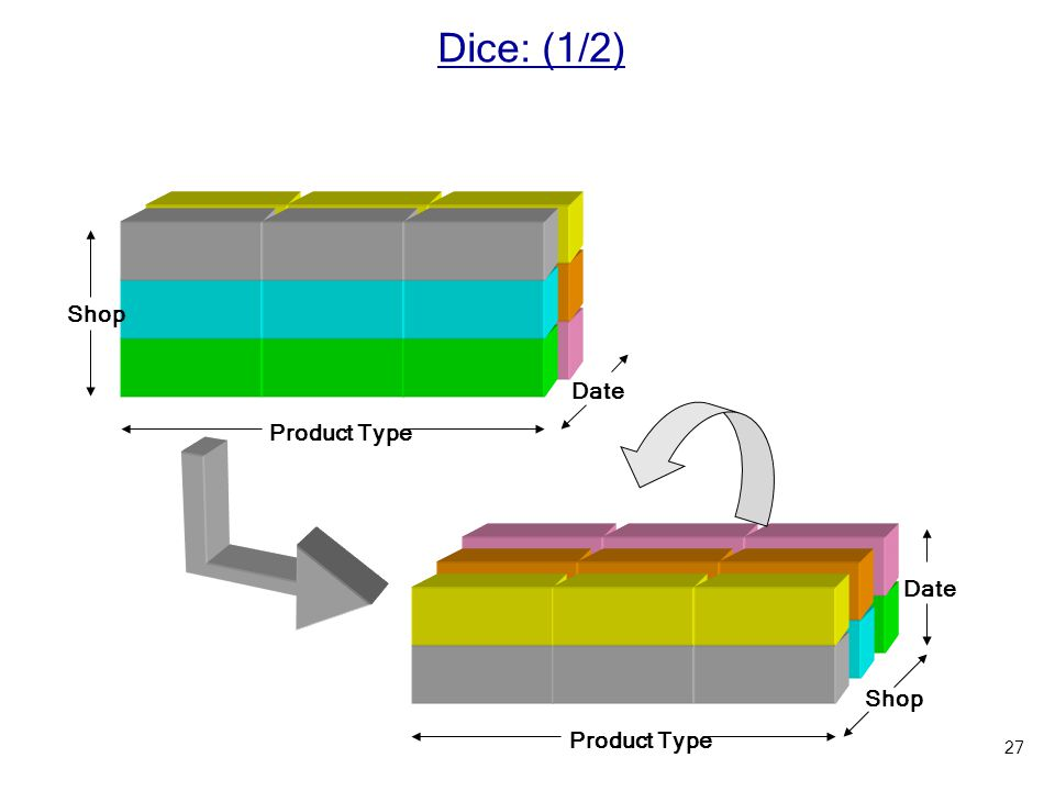 Shop Product Type Date Product Type Shop Date Dice: (1/2) 27
