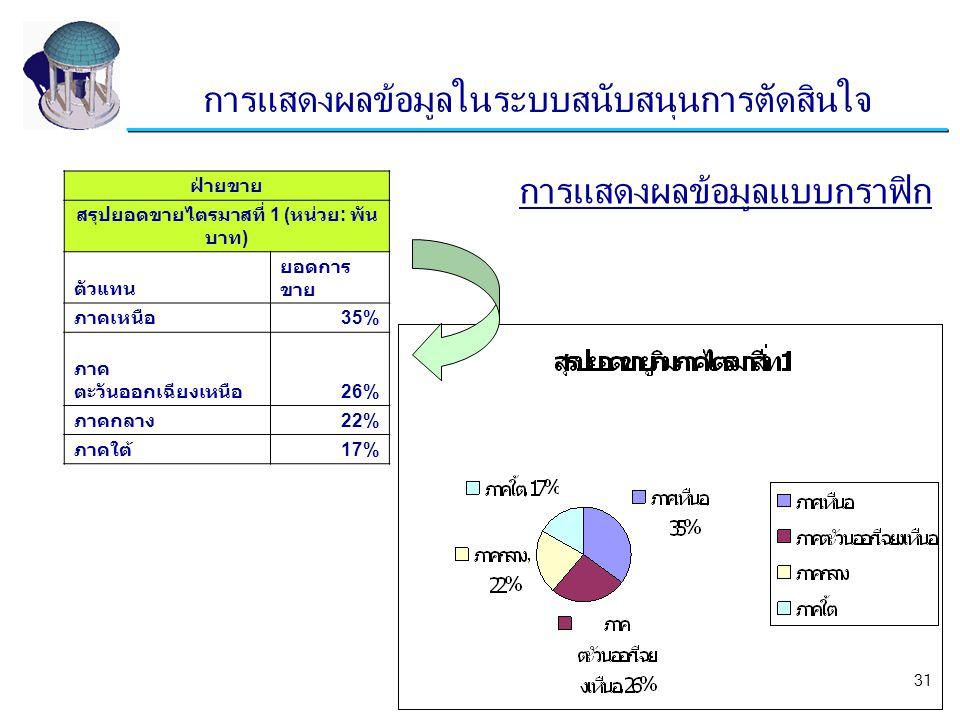 31 3 / 31 การแสดงผลข้อมูลแบบกราฟิก ฝ่ายขาย สรุปยอดขายไตรมาสที่ 1 ( หน่วย : พัน บาท ) ตัวแทน ยอดการ ขาย ภาคเหนือ 35% ภาค ตะวันออกเฉียงเหนือ 26% ภาคกลาง