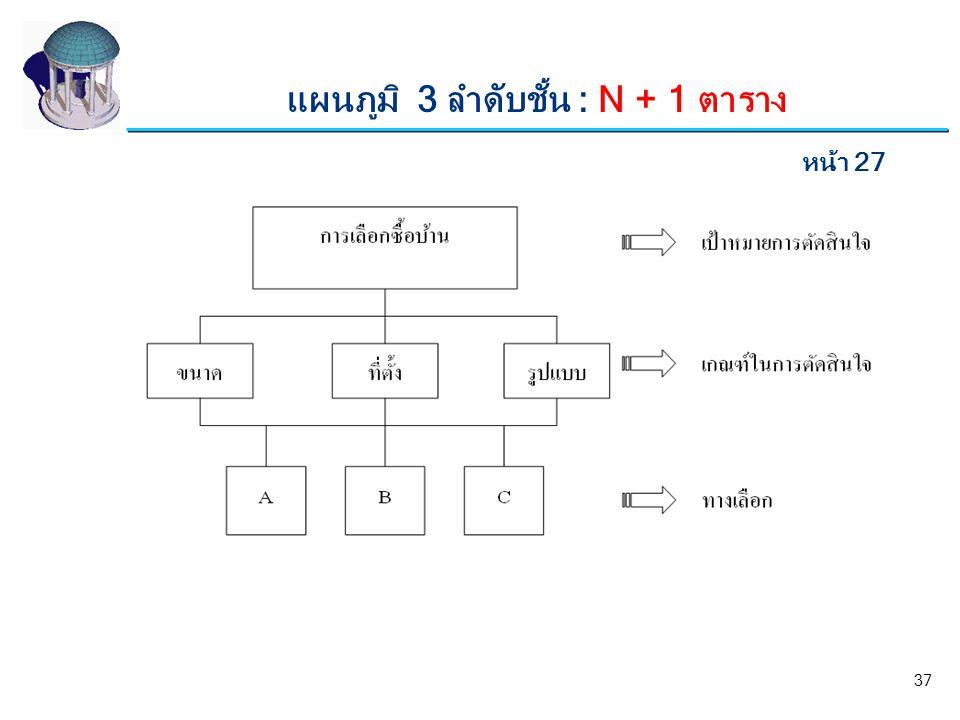แผนภูมิ 3 ลำดับชั้น : N + 1 ตาราง หน้า 27 37