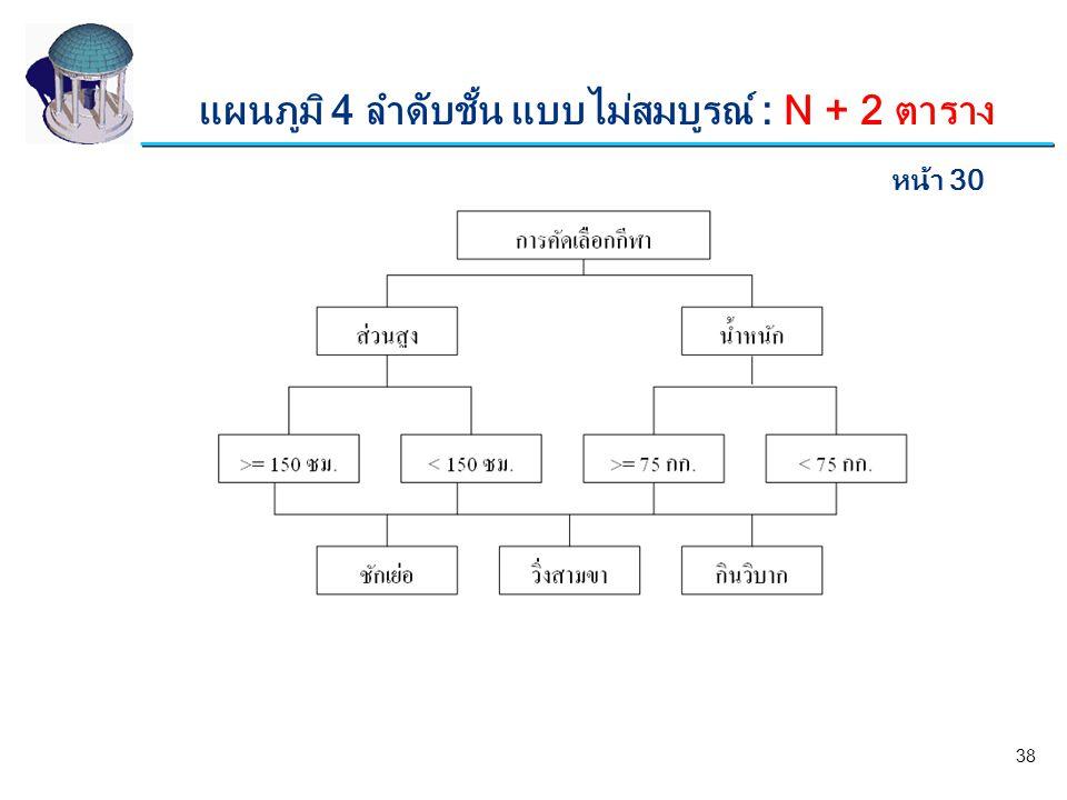 แผนภูมิ 4 ลำดับชั้น แบบไม่สมบูรณ์ : N + 2 ตาราง หน้า 30 38