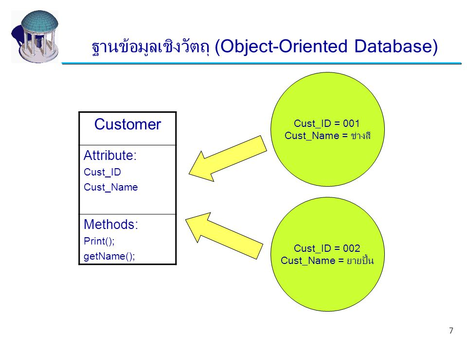 Customer Attribute: Cust_ID Cust_Name Methods: Print(); getName(); Cust_ID = 001 Cust_Name = ช่างสี Cust_ID = 002 Cust_Name = ยายปั้น ฐานข้อมูลเชิงวัต