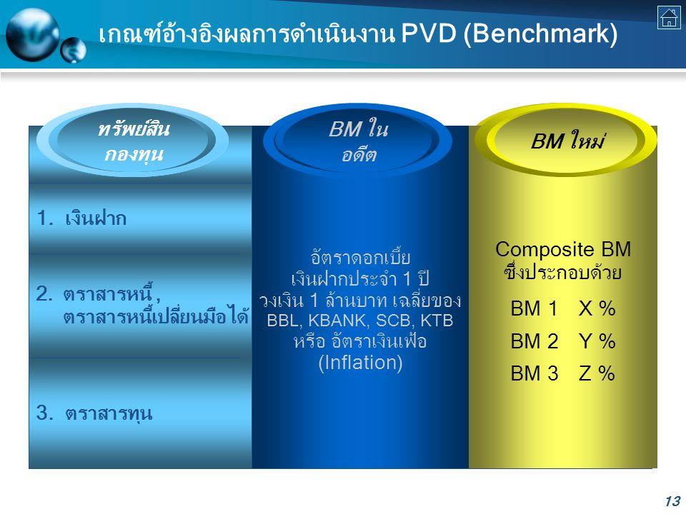 13 เกณฑ์อ้างอิงผลการดำเนินงาน PVD (Benchmark) 1.เงินฝาก 3.
