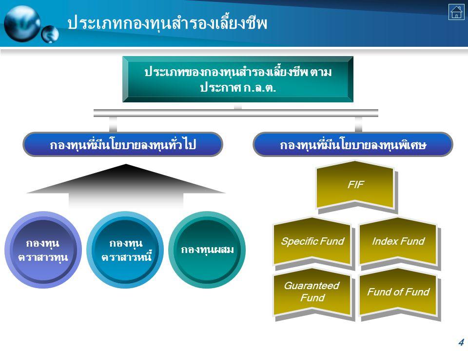 4 ประเภทกองทุนสำรองเลี้ยงชีพ ประเภทของกองทุนสำรองเลี้ยงชีพ ตาม ประกาศ ก.ล.ต.