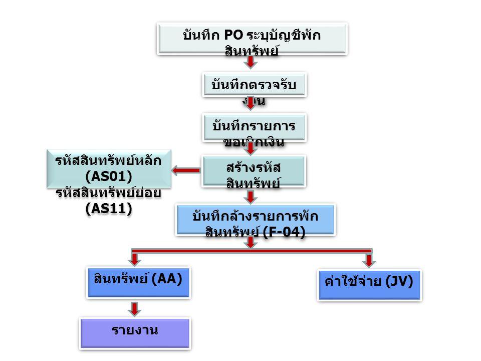 บันทึก PO ระบุบัญชีพัก สินทรัพย์ บันทึกตรวจรับ งาน บันทึกรายการ ขอเบิกเงิน สร้างรหัส สินทรัพย์ รหัสสินทรัพย์หลัก (AS01) รหัสสินทรัพย์ย่อย (AS11) รหัสส
