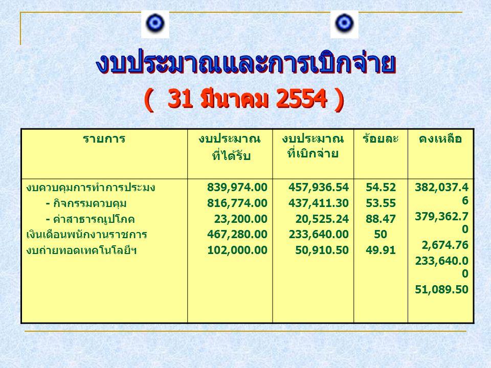 รายการงบประมาณ ที่ได้รับ งบประมาณ ที่เบิกจ่าย ร้อยละคงเหลือ งบควบคุมการทำการประมง - กิจกรรมควบคุม - ค่าสาธารณูปโภค เงินเดือนพนักงานราชการ งบถ่ายทอดเทคโนโลยีฯ 839,974.00 816,774.00 23,200.00 467,280.00 102,000.00 457,936.54 437,411.30 20,525.24 233,640.00 50,910.50 54.52 53.55 88.47 50 49.91 382,037.4 6 379,362.7 0 2,674.76 233,640.0 0 51,089.50