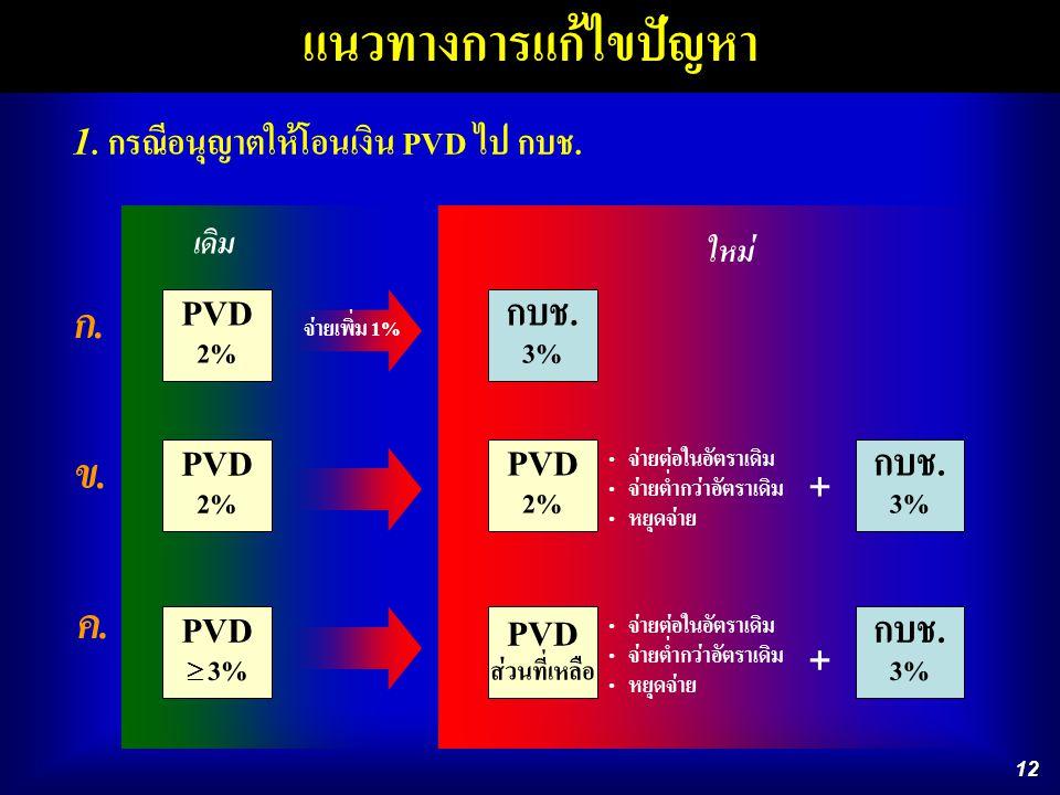 12 แนวทางการแก้ไขปัญหา PVD 2% กบช. 3% PVD 2% PVD  3% ก.ก. ข.ข. ค.ค. 1. กรณีอนุญาตให้โอนเงิน PVD ไป กบช. เดิม ใหม่ PVD 2% PVD ส่วนที่เหลือ กบช. 3% กบช