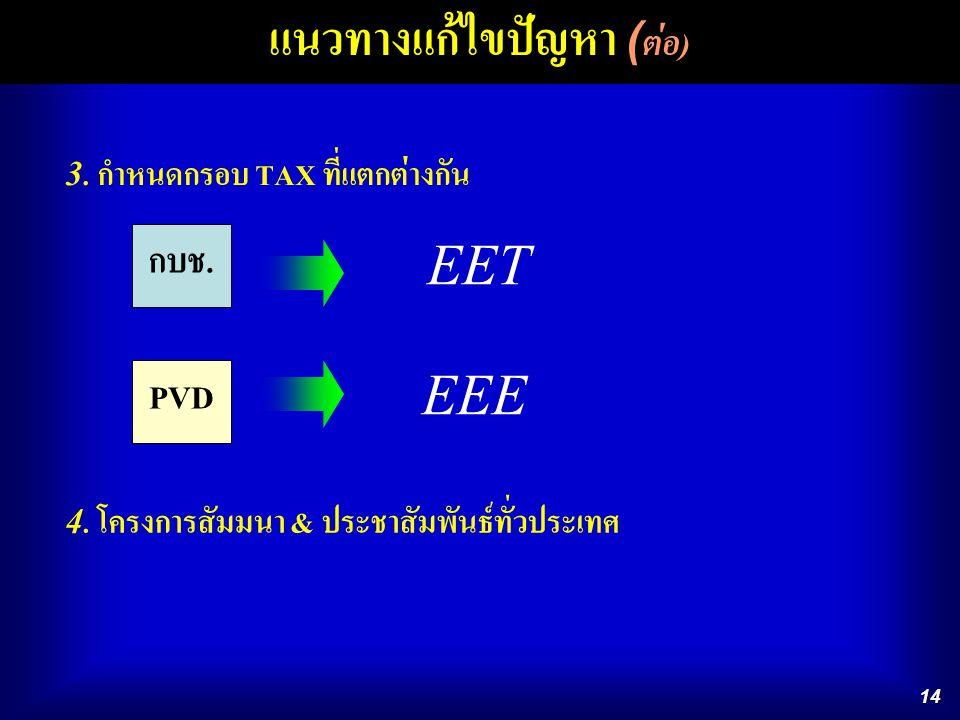 14 แนวทางแก้ไขปัญหา ( ต่อ ) 3. กำหนดกรอบ TAX ที่แตกต่างกัน 4. โครงการสัมมนา & ประชาสัมพันธ์ทั่วประเทศ กบช. PVD EET EEE