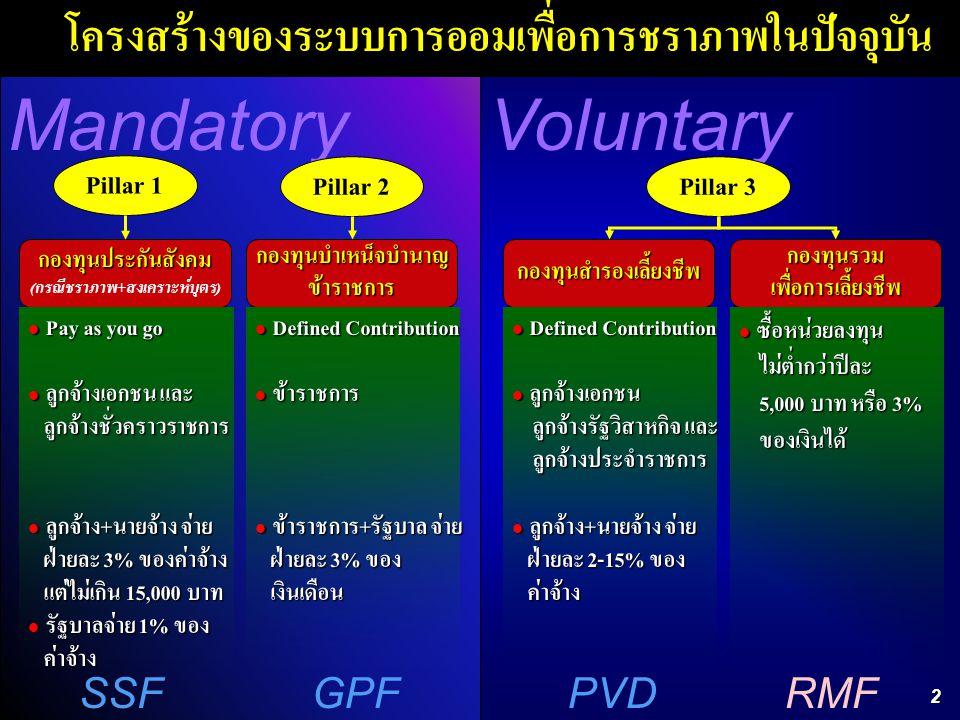2 MandatoryVoluntary กองทุนประกันสังคม ( กรณีชราภาพ + สงเคราะห์บุตร )กองทุนบำเหน็จบำนาญข้าราชการกองทุนสำรองเลี้ยงชีพกองทุนรวมเพื่อการเลี้ยงชีพ Defined