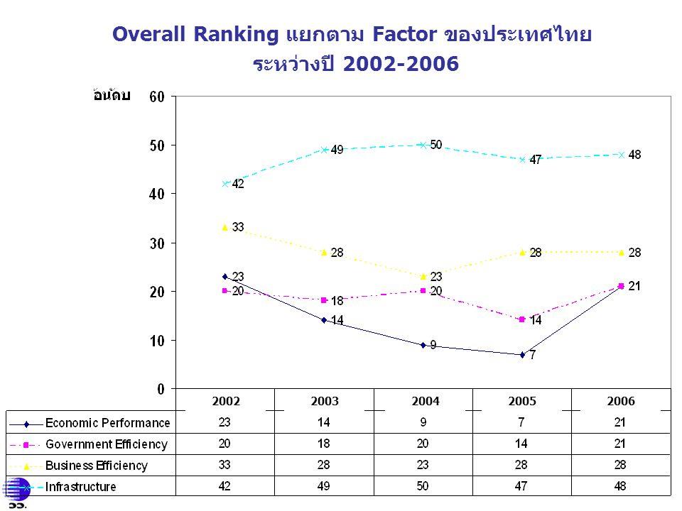 Overall Ranking แยกตาม Factor ของประเทศไทย ระหว่างปี 2002-2006 2002 2003200420052006