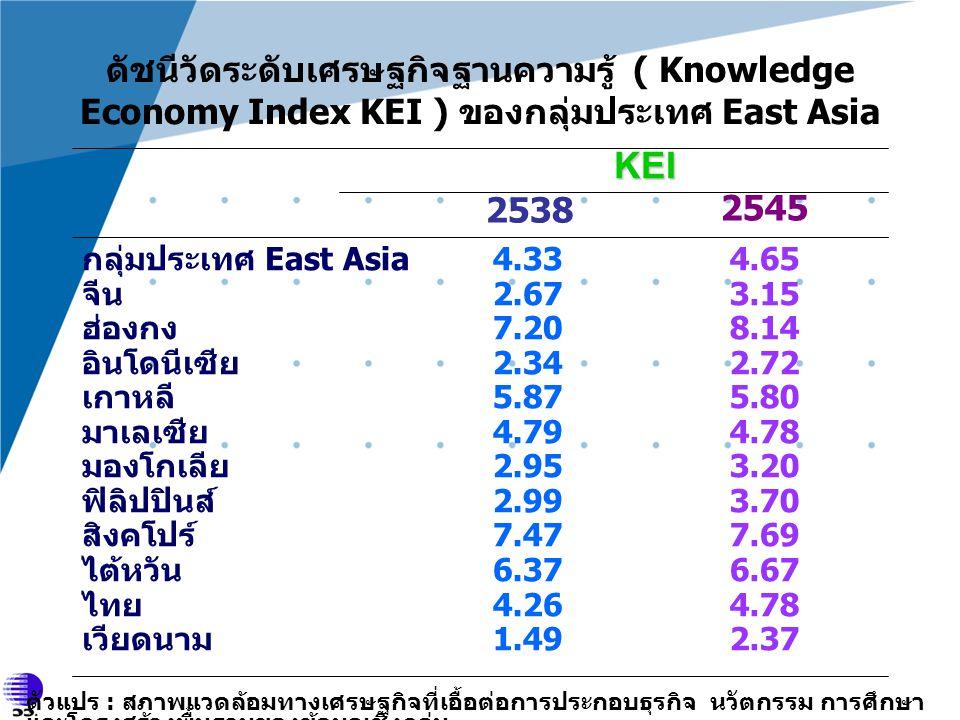 ดัชนีวัดระดับเศรษฐกิจฐานความรู้ ( Knowledge Economy Index KEI ) ของกลุ่มประเทศ East Asia 4.65 3.15 8.14 2.72 5.80 4.78 3.20 3.70 7.69 6.67 4.78 2.37 4