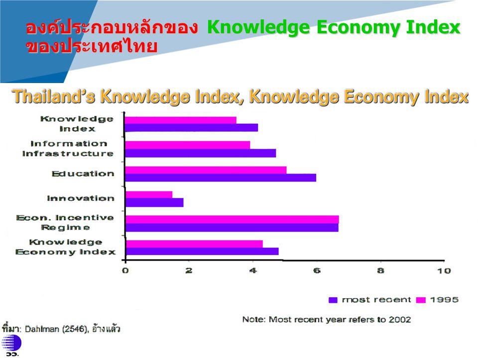 องค์ประกอบหลักของ Knowledge Economy Index ของประเทศไทย