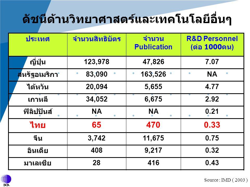 ดัชนีด้านวิทยาศาสตร์และเทคโนโลยีอื่นๆ 2.926,67534,052 เกาหลี 0.4341628 มาเลเซีย 0.329,217408 อินเดีย 0.7511,6753,742 จีน 0.3347065 ไทย 0.21NA ฟิลิปปิน