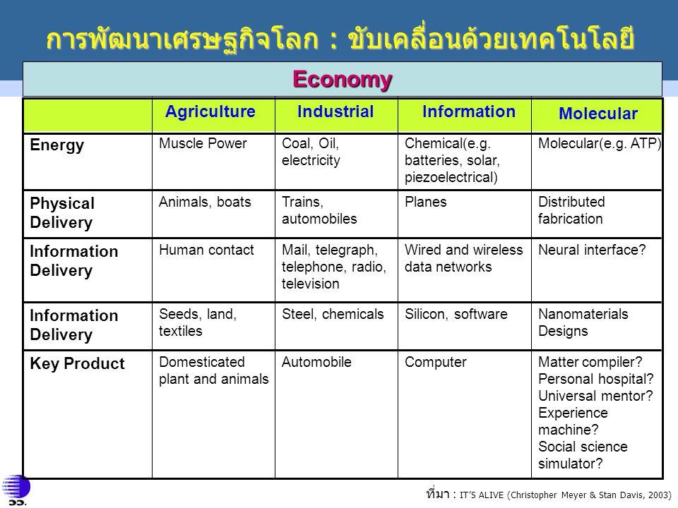 Molecular การพัฒนาเศรษฐกิจโลก : ขับเคลื่อนด้วยเทคโนโลยี Coal, Oil, electricity Muscle Power Energy InformationIndustrialAgriculture ที่มา : IT'S ALIVE