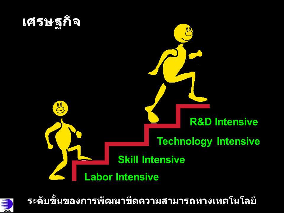 Skill Intensive Labor Intensive Technology Intensive R&D Intensive เศรษฐกิจ ระดับขั้นของการพัฒนาขีดความสามารถทางเทคโนโลยี
