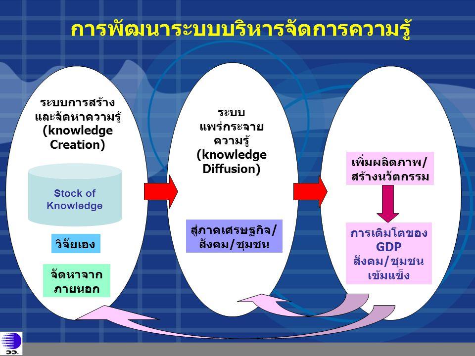 ระบบการสร้าง และจัดหาความรู้ (knowledge Creation) Stock of Knowledge วิจัยเอง จัดหาจาก ภายนอก ระบบ แพร่กระจาย ความรู้ (knowledge Diffusion) สู่ภาคเศรษ