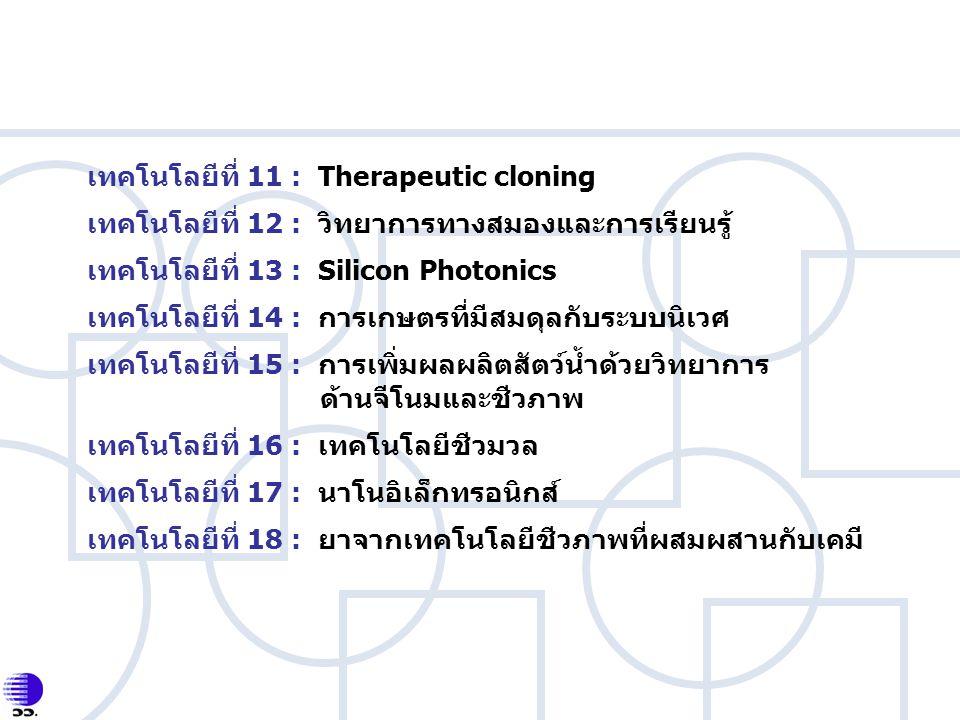 เทคโนโลยีที่ 11 : Therapeutic cloning เทคโนโลยีที่ 12 : วิทยาการทางสมองและการเรียนรู้ เทคโนโลยีที่ 13 : Silicon Photonics เทคโนโลยีที่ 14 : การเกษตรที