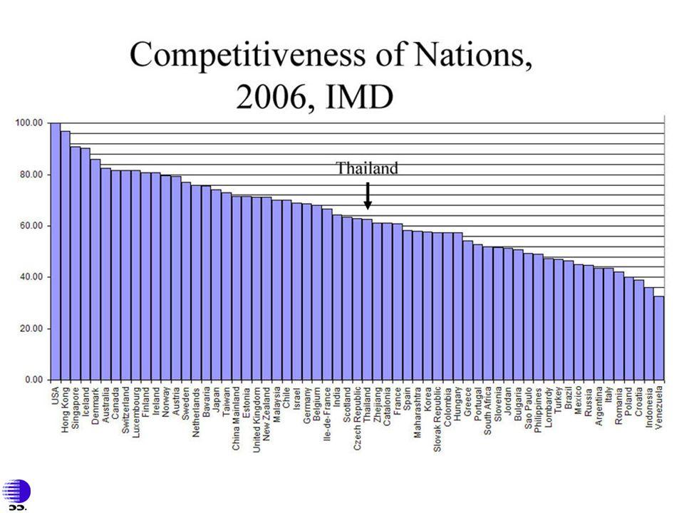 แผนกลยุทธ์ด้านวิทยาศาสตร์และเทคโนโลยีแห่งชาติ(2547-2556)แผนกลยุทธ์ด้านวิทยาศาสตร์และเทคโนโลยีแห่งชาติ(2547-2556) กลยุทธ์หลักที่ 1 พัฒนาเครือข่ายวิสาหกิจ เศรษฐกิจชุมชน และคุณภาพ เพื่อเพิ่มขีดความสามารถทางเทคโนโลยี กลยุทธ์หลักที่ 2 พัฒนากำลังคนด้านวิทยาศาสตร์และเทคโนโลยี ให้ตอบสนอง ความต้องการของภาคเศรษฐกิจและสังคม กลยุทธ์หลักที่ 3 พัฒนาโครงสร้างพื้นฐานและสถาบัน เพื่อกระตุ้นและสนับสนุน การพัฒนาวิทยาศาสตร์ เทคโนโลยีและนวัตกรรม กลยุทธ์หลักที่ 4 สร้างความตระหนักด้านวิทยาศาสตร์และเทคโนโลยี เพื่อให้เกิดแรงสนับสนุนจากสาธารณชนอย่างต่อเนื่อง กลยุทธ์หลักที่ 5 ปรับระบบการบริหารจัดการด้านวิทยาศาสตร์และเทคโนโลยี ให้มีเอกภาพและประสิทธิภาพสูง