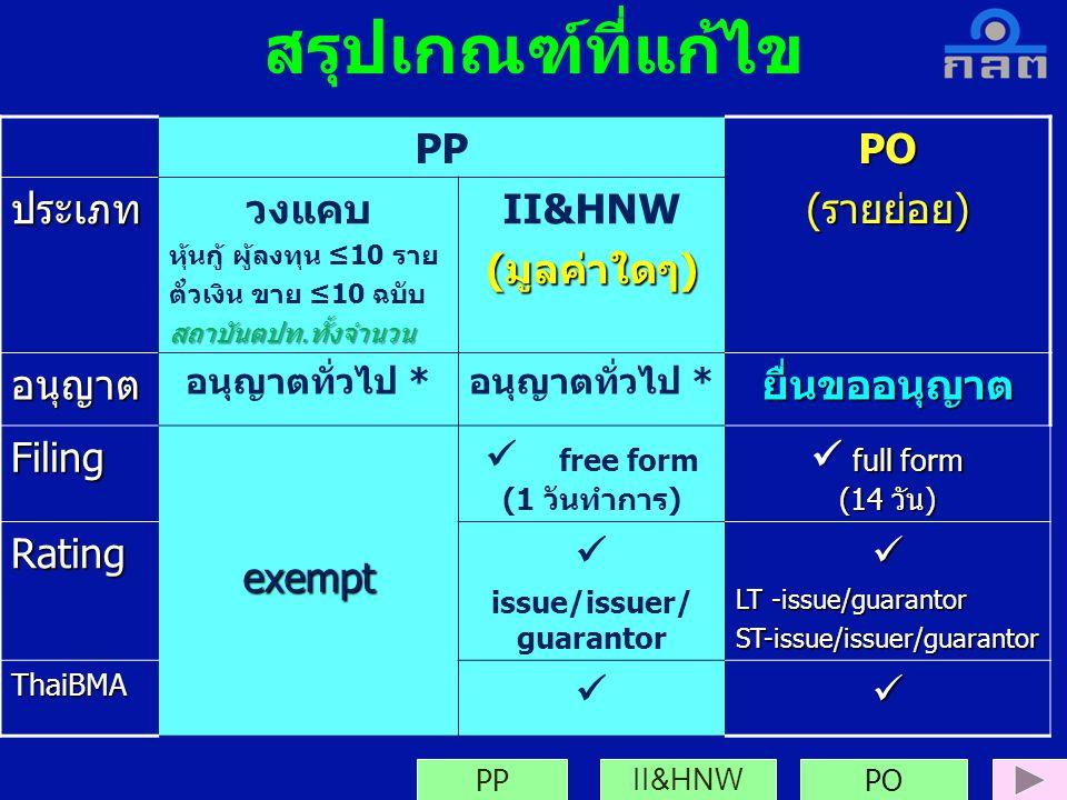 PPPO(รายย่อย) ประเภทวงแคบ หุ้นกู้ ผู้ลงทุน ≤10 ราย ตั๋วเงิน ขาย ≤10 ฉบับสถาบันตปท.ทั้งจำนวน II&HNW (มูลค่าใดๆ) อนุญาต อนุญาตทั่วไป * ยื่นขออนุญาต Fili