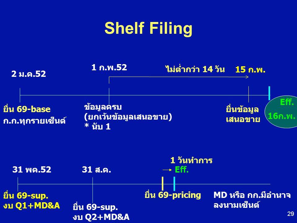 Shelf Filing ยื่น 69-base 2 ม.ค.52 15 ก.พ. ข้อมูลครบ (ยกเว้นข้อมูลเสนอขาย) * นับ 1 ไม่ต่ำกว่า 14 วัน ยื่นข้อมูล เสนอขาย Eff. ยื่น 69-sup. งบ Q1+MD&A ย