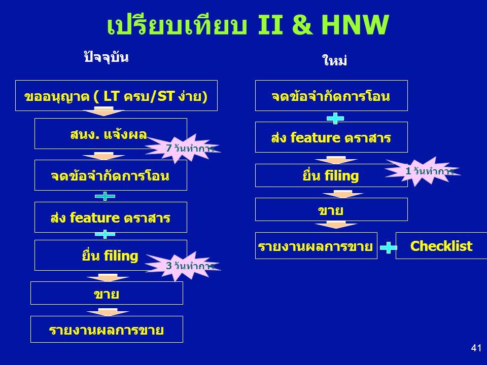 เปรียบเทียบ II & HNW จดข้อจำกัดการโอน ส่ง feature ตราสาร ขาย รายงานผลการขาย Checklist ปัจจุบัน สนง. แจ้งผล 7 วันทำการ ขออนุญาต ( LT ครบ/ST ง่าย ) ใหม่