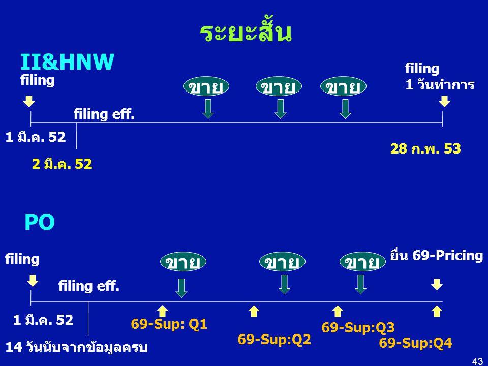 ระยะสั้น 43 II&HNW 1 มี.ค. 52 filing 2 มี.ค. 52 filing eff. 28 ก.พ. 53 ขาย filing 1 วันทำการ PO filing 1 มี.ค. 52 filing eff. 14 วันนับจากข้อมูลครบ 69
