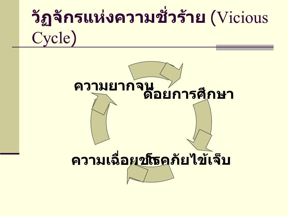 วัฏจักรแห่งความชั่วร้าย (Vicious Cycle)