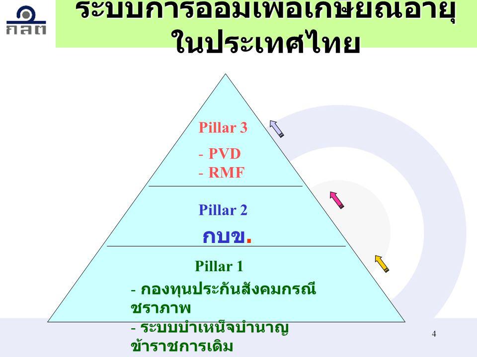 3 ทฤษฎีเสา 3 ต้น I ระบบ ประกันสังคม - กระจายรายได้ - ระบบบังคับ - จ่ายจากงบประมาณ - รัฐบริหาร - กำหนดขาออก II ระบบการออม แบบบังคับ - บัญชีรายตัว - เอก