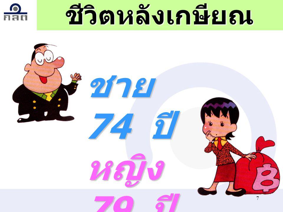 7ชีวิตหลังเกษียณชาย 74 ปี หญิง 79 ปี