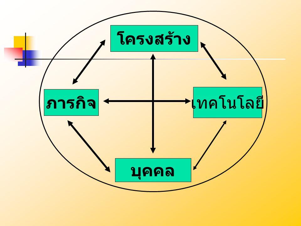 ส่วนต่างๆขององค์การ ผู้กำหนดนโยบาย ผู้ระดับสูง (1) เจ้าหน้าที่ทางเทคนิค (4) คณะกรรมการที่ ปรึกษา (5) ผู้บริหารระดับกลาง (2) เจ้าหน้าที่และ ผู้ปฏิบัติการ (3)