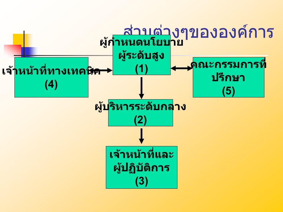 ส่วนต่างๆขององค์การ ผู้กำหนดนโยบาย ผู้ระดับสูง (1) เจ้าหน้าที่ทางเทคนิค (4) คณะกรรมการที่ ปรึกษา (5) ผู้บริหารระดับกลาง (2) เจ้าหน้าที่และ ผู้ปฏิบัติก