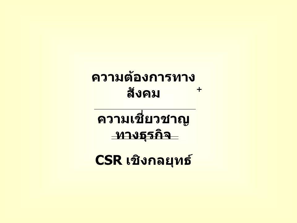 ความต้องการทาง สังคม ความเชี่ยวชาญ ทางธุรกิจ CSR เชิงกลยุทธ์ +
