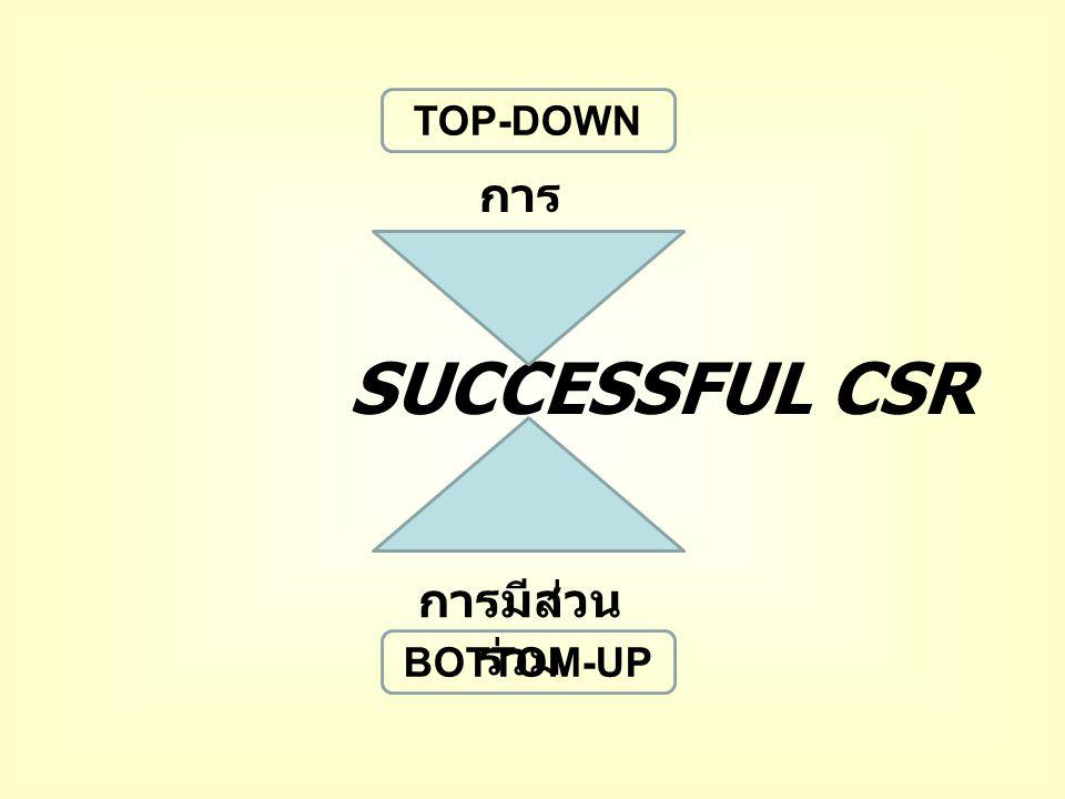 การ สนับสนุน การมีส่วน ร่วม SUCCESSFUL CSR TOP-DOWN BOTTOM-UP