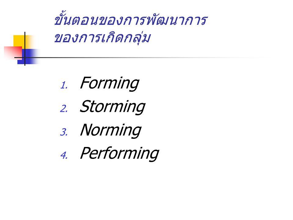 ขั้นตอนของการพัฒนาการ ของการเกิดกลุ่ม 1. Forming 2. Storming 3. Norming 4. Performing
