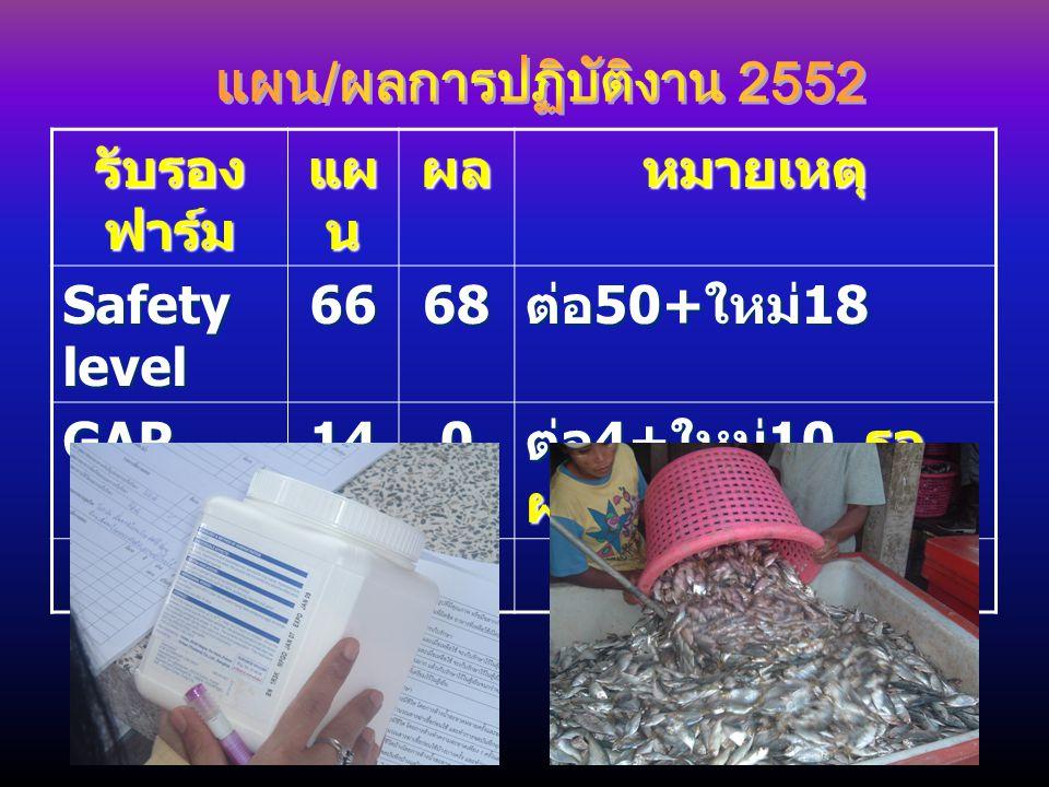รับรอง ฟาร์ม แผ น ผลหมายเหตุ Safety level 6668 ต่อ 50+ ใหม่ 18 GAP140 ต่อ 4+ ใหม่ 10 รอ ผลตรวจเนื้อ รวม8068