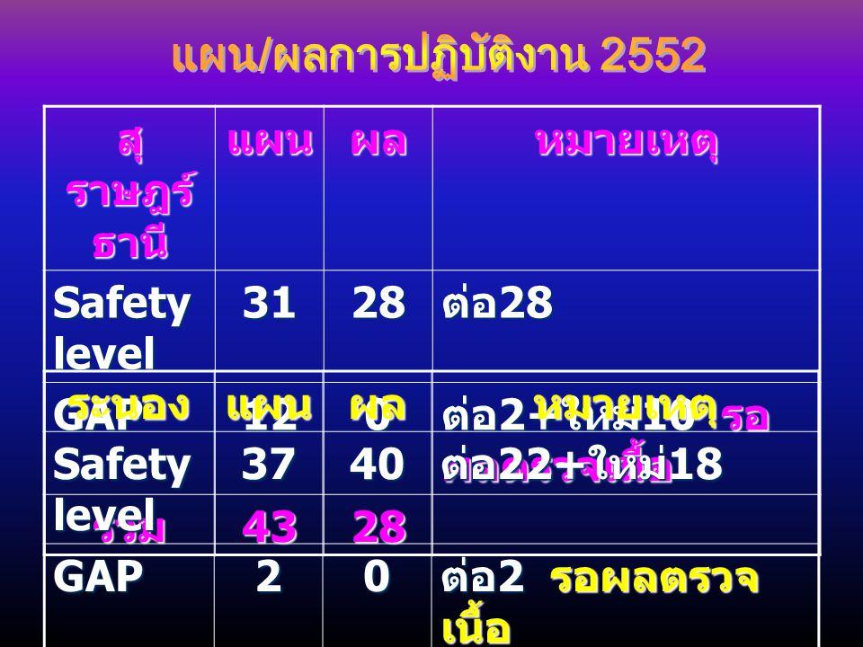 สุ ราษฎร์ ธานี แผนผลหมายเหตุ Safety level 3128 ต่อ 28 GAP120 ต่อ 2+ ใหม่ 10 รอ ผลตรวจเนื้อ รวม4328 ระนองแผนผลหมายเหตุ Safety level 3740 ต่อ 22+ ใหม่ 1