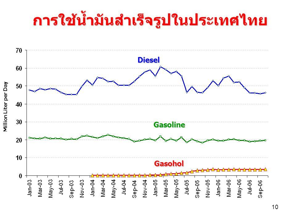 10 การใช้น้ำมันสำเร็จรูปในประเทศไทย Million Liter per Day Diesel Gasoline Gasohol