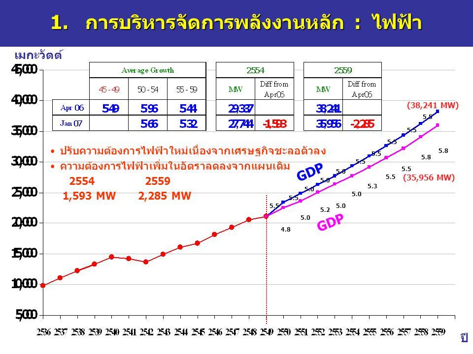 13 1. การบริหารจัดการพลังงานหลัก : ไฟฟ้า เมกะวัตต์ ปี (35,956 MW) (38,241 MW) 4.8 5.0 5.2 5.0 5.3 5.5 5.8 5.5 5.0 5.5 GDP ปรับความต้องการไฟฟ้าใหม่เนื่