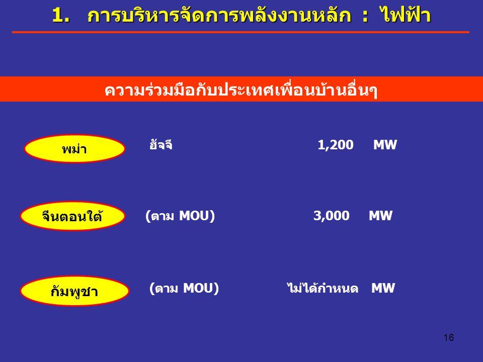 16 1. การบริหารจัดการพลังงานหลัก : ไฟฟ้า ความร่วมมือกับประเทศเพื่อนบ้านอื่นๆ ฮัจจี 1,200 MW พม่า จีนตอนใต้ (ตาม MOU) 3,000 MW กัมพูชา (ตาม MOU) ไม่ได้