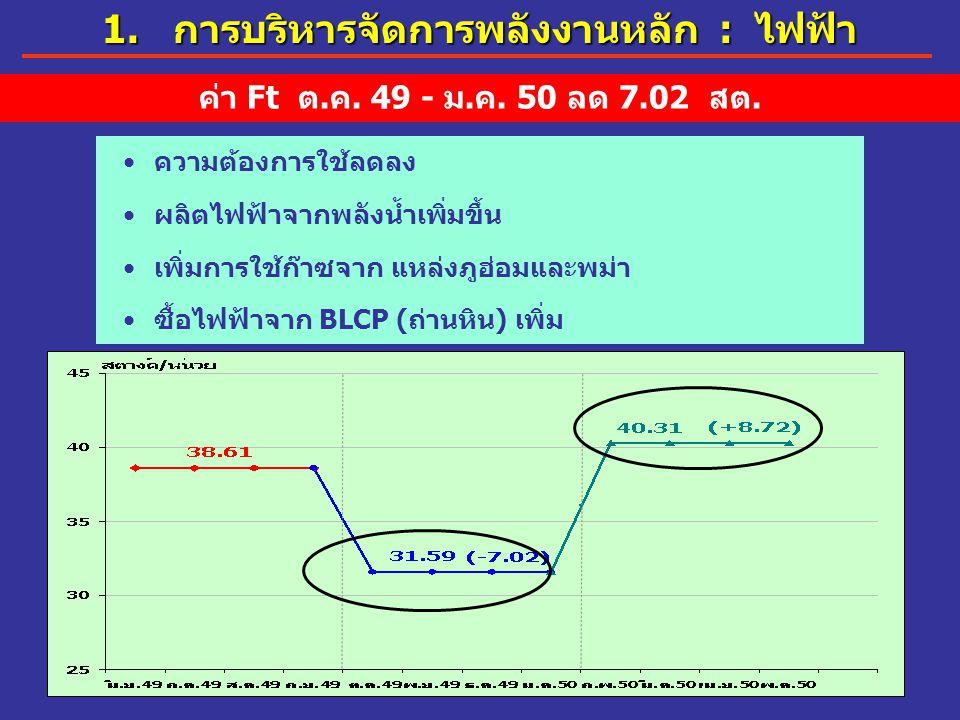 17 ความต้องการใช้ลดลง ผลิตไฟฟ้าจากพลังน้ำเพิ่มขึ้น เพิ่มการใช้ก๊าซจาก แหล่งภูฮ่อมและพม่า ซื้อไฟฟ้าจาก BLCP (ถ่านหิน) เพิ่ม ค่า Ft ต.ค. 49 - ม.ค. 50 ลด