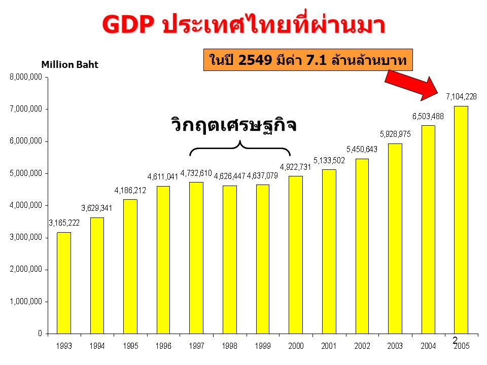 2 GDP ประเทศไทยที่ผ่านมา วิกฤตเศรษฐกิจ Million Baht ในปี 2549 มีค่า 7.1 ล้านล้านบาท