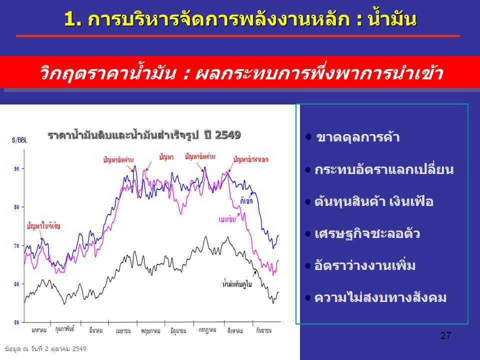27 ราคาน้ำมันดิบและน้ำมันสำเร็จรูป ปี 2549 ข้อมูล ณ วันที่ 2 ตุลาคม 2549 ขาดดุลการค้า กระทบอัตราแลกเปลี่ยน ต้นทุนสินค้า เงินเฟ้อ เศรษฐกิจชะลอตัว อัตรา