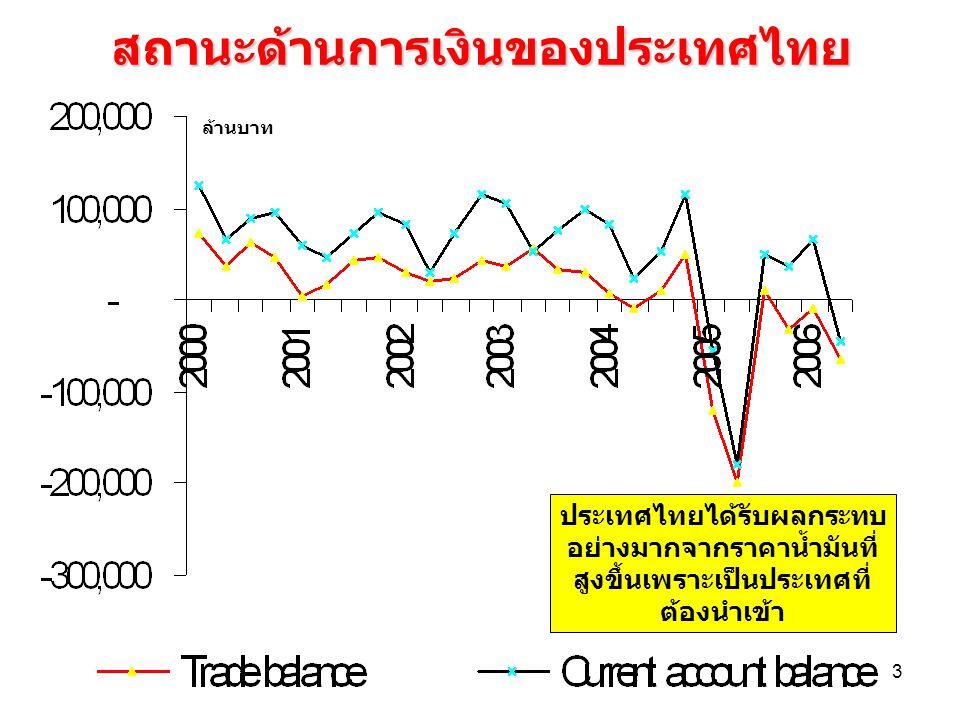 3 สถานะด้านการเงินของประเทศไทย ประเทศไทยได้รับผลกระทบ อย่างมากจากราคาน้ำมันที่ สูงขึ้นเพราะเป็นประเทศที่ ต้องนำเข้า ล้านบาท