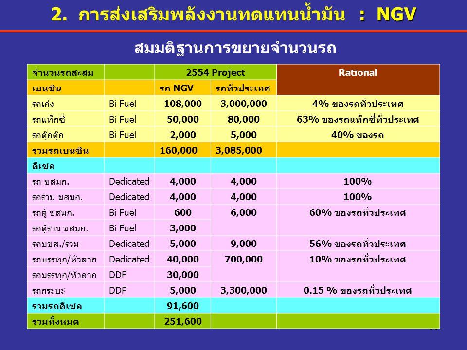 30 สมมติฐานการขยายจำนวนรถ จำนวนรถสะสม2554 ProjectRational เบนซินรถ NGVรถทั่วประเทศ รถเก๋งBi Fuel108,0003,000,0004% ของรถทั่วประเทศ รถแท็กซี่Bi Fuel50,