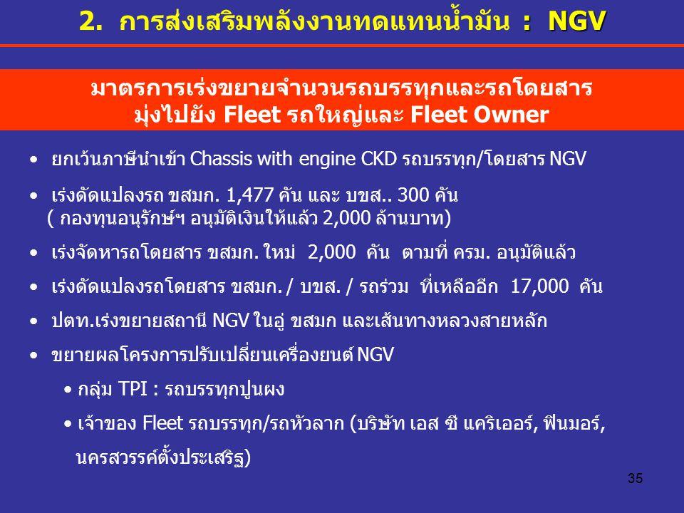 35 ยกเว้นภาษีนำเข้า Chassis with engine CKD รถบรรทุก/โดยสาร NGV เร่งดัดแปลงรถ ขสมก. 1,477 คัน และ บขส.. 300 คัน ( กองทุนอนุรักษ์ฯ อนุมัติเงินให้แล้ว 2