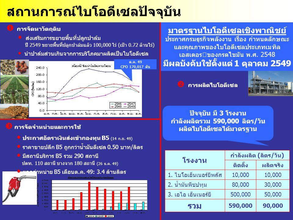 42  การจัดจำหน่ายและการใช้ ประกาศอัตราเงินส่งเข้ากองทุน B5 (14 ก.ย. 49) ราคาขายปลีก B5 ถูกกว่าน้ำมันดีเซล 0.50 บาท/ลิตร มีสถานีบริการ B5 รวม 290 สถาน