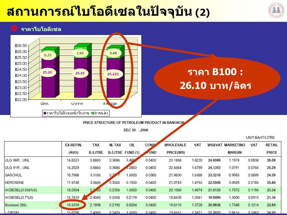 43 สถานการณ์ไบโอดีเซลในปัจจุบัน (2) 25.20 25.25 25.225 0.881.00 0.75  ราคาไบโอดีเซล ราคา B100 : 26.10 บาท/ลิตร