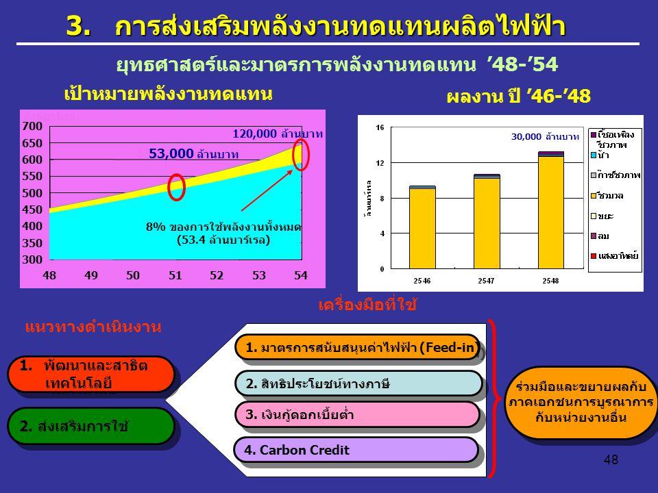 48 30,000 ล้านบาท 53,000 ล้านบาท 120,000 ล้านบาท ล้านบาร์เรล 8% ของการใช้พลังงานทั้งหมด (53.4 ล้านบาร์เรล) 300 350 400 450 500 550 600 650 700 4849505